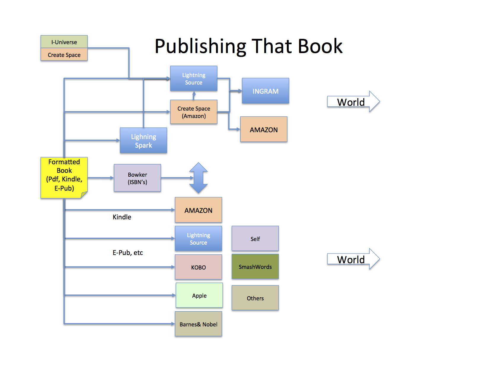 How to Make a Small Press Publishing Business Plan