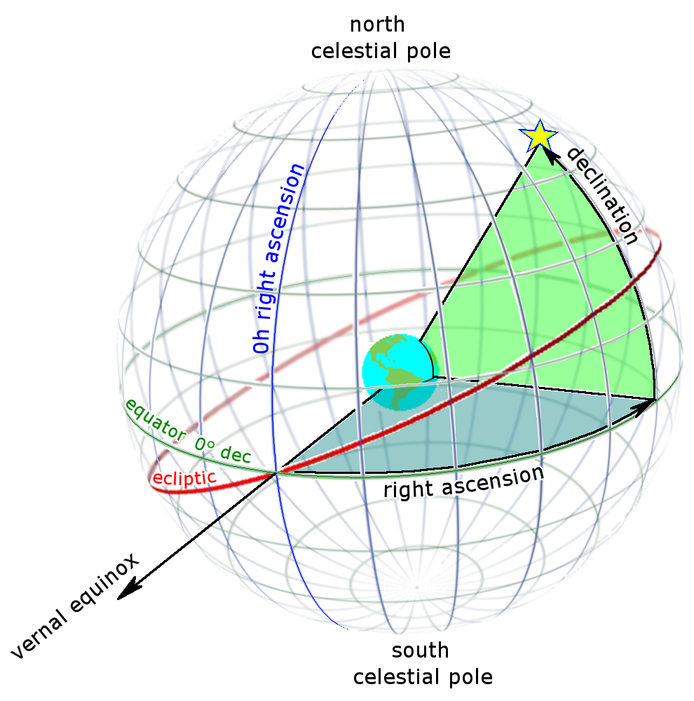 Right Ascention, Declination Coordinate System